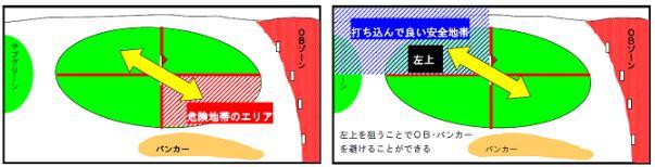 吉本巧ドライバーの基礎特典・コースマネジメント
